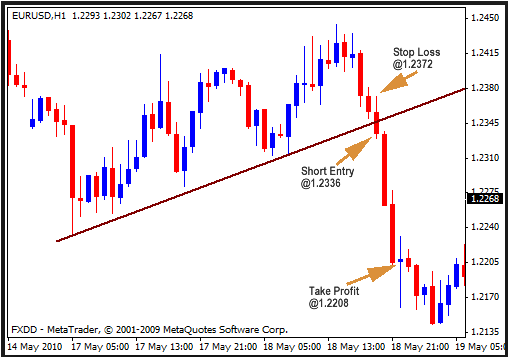 1-2-3-4 forex reversal indicator