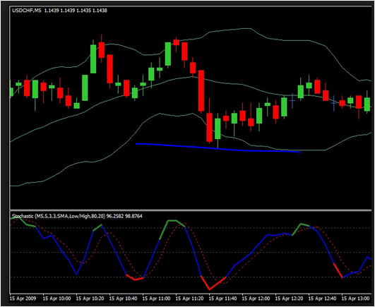10pips a day forex strategy