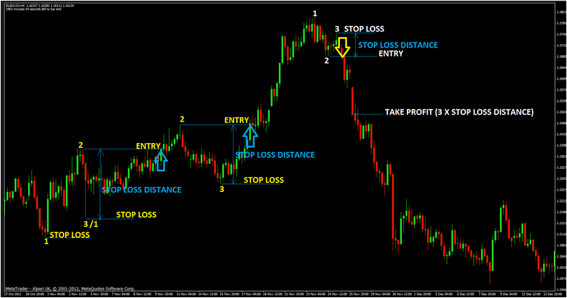 Level trading 123 4 indicators