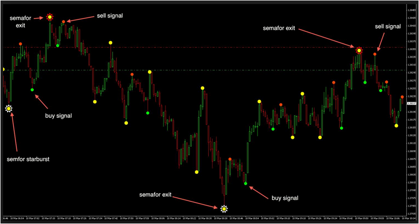 3 level semafor forex indicator
