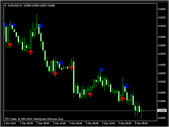 S90 crossover forex indicator