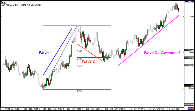 Forex elliott wave calculator