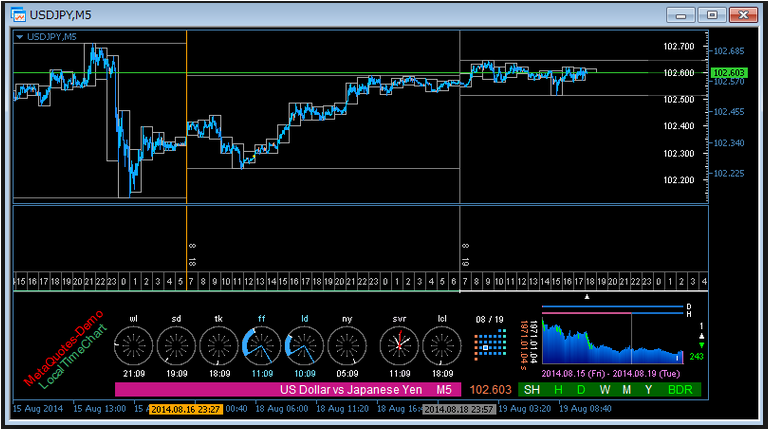 Bullseye forex indicator free download