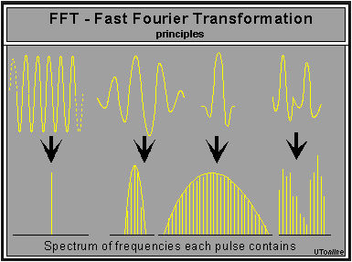 Bot forex fourier