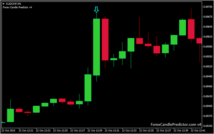 Free forex prediction indicator