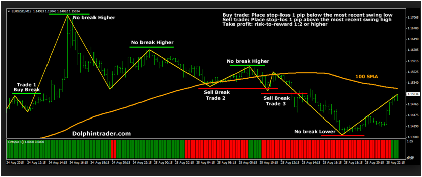 Daily forex system