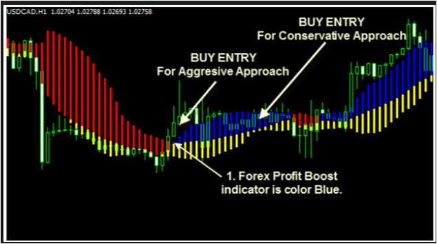 Fxultratrend the best forex indicator ever invented