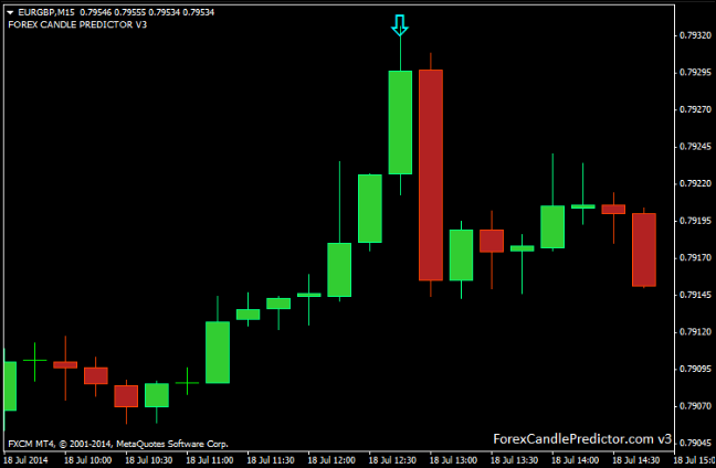 Todays forex picks